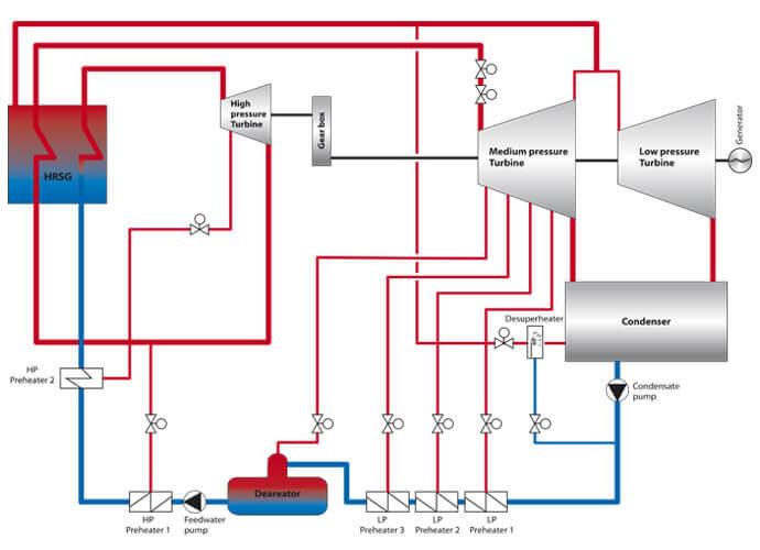 Kraftverk och fjärrvärme reglerventil